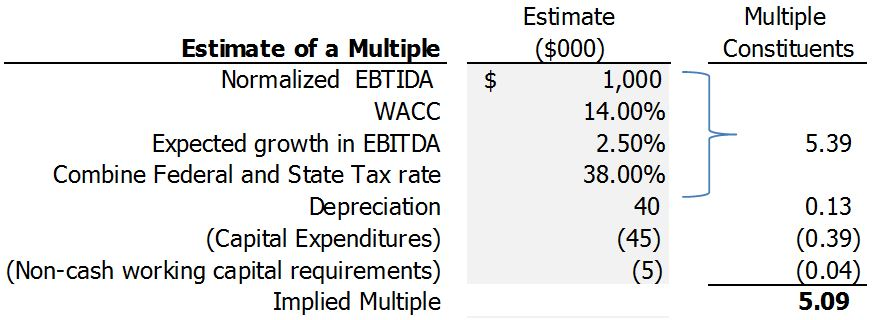 DECONSTRUCTING AN EBITDA MULTIPLE | Ask The Business Appraiser